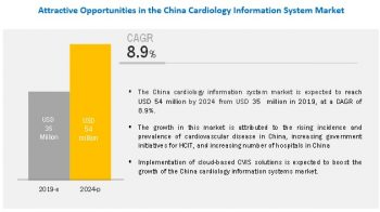 Cardiology Information System (CIS) Market is optimistic & estimated to grow at a decent CAGR of 8.9%