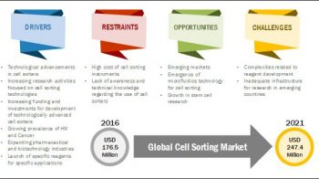 Cell Sorting Market: Emergence of New Applications and Technologies
