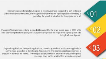 Dental Digital X-ray Market: Management of High Volumes of Image Data