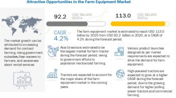 Farm Equipment Market – Analysis with Ongoing Trends & Market Revenue