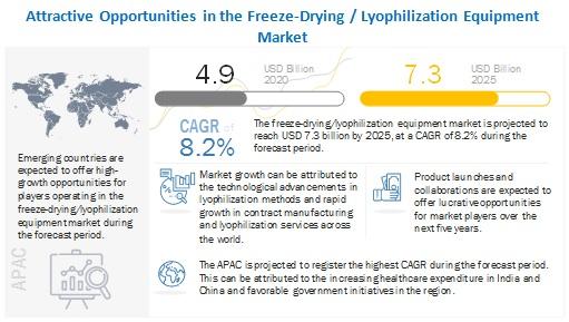 Freeze-Drying Equipment Market