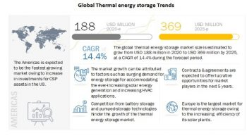 Thermal Energy Storage Market: Current Trends and Future Opportunities