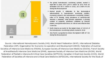 Hemodynamic Monitoring Systems Market: Limited Patient Awareness Related to Disease Diagnosis