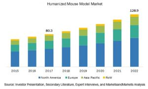 Humanized Mouse and Rat Model Market