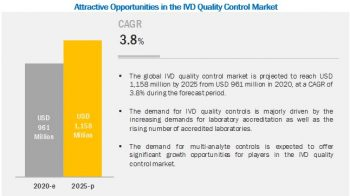 Leading players in the IVD Quality Control Market Global Forecast – 2025