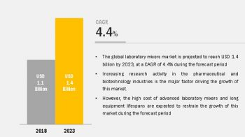 Lab Automation Market: Growing Demand in Drug Discovery and Genomics Industry