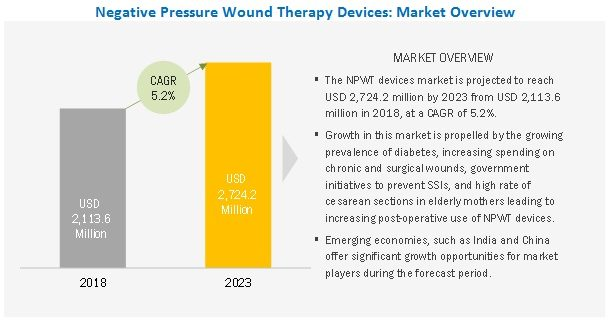 NPWT Devices Market