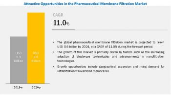 Pharmaceutical Membrane Filtration Market : Trends and Developments
