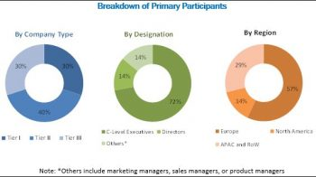 Process Analytics Market expected to obtain $1,421.7 Million by 2023