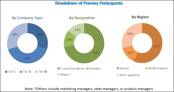Process Analytics Market