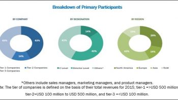 Sterility Testing Market – Most Preferred Strategy Followed by Key Players