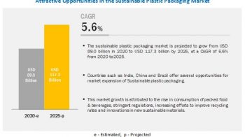 Amcor PLC, and Sonoco Products Company are the Key Players in the Sustainable Plastic Packaging Market