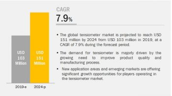 Tensiometer Market : Need To Improve Product Quality And Manufacturing Processes