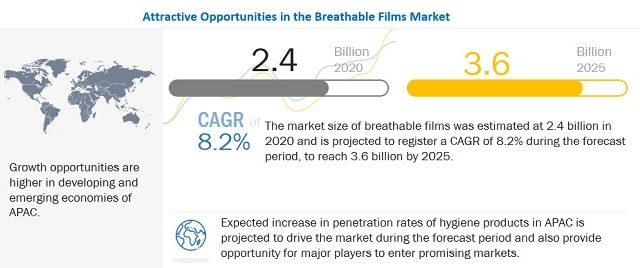 breathable films market