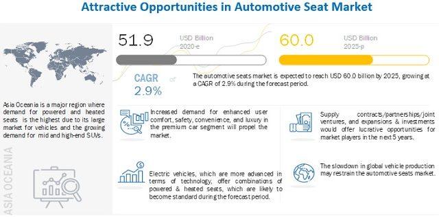 Automotive Seats Market