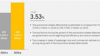 Which factors contribute to the overall growth of automotive wheels aftermarket?