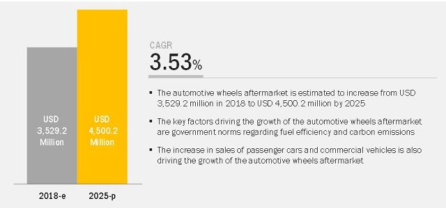 Automotive Wheels Aftermarket