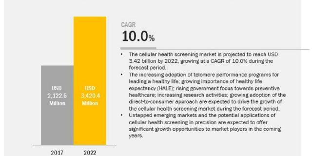 Cellular Health Screening Market