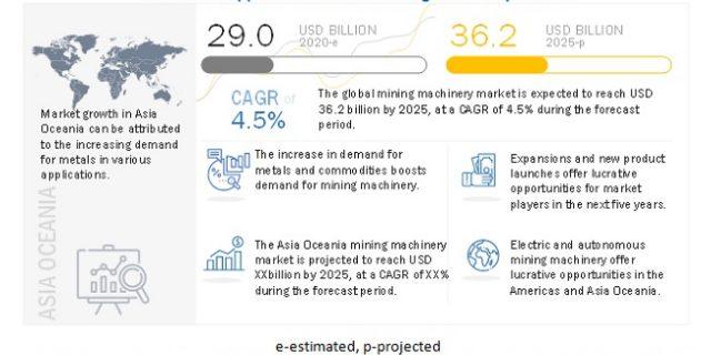 Mining Machinery Market