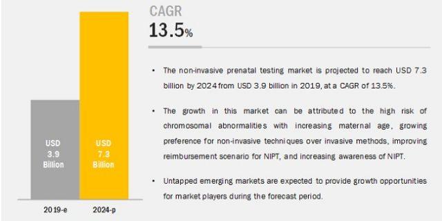Non Invasive Prenatal Testing (NIPT) Market