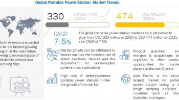 Portable Power Station Market to Gain Significant Growth in Near Future