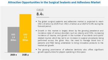 Surgical Sealants and Adhesives Market: Improving Healthcare Systems and Novel Biomaterials