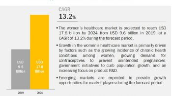 Growing Prevalence of Pcos and Obesity to Support the Growth of Women's Health Care Market