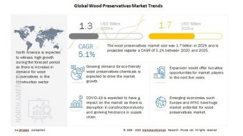 Wood Preservatives Market- Global Forecast to 2025