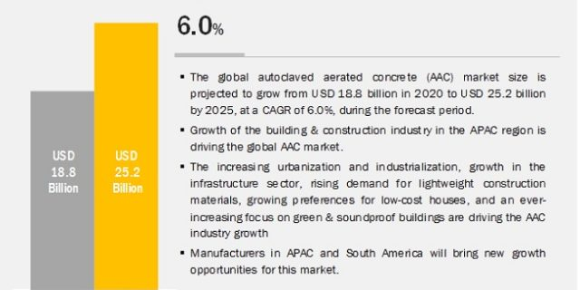 Autoclaved Aerated Concrete (AAC) Market, Autoclaved Aerated Concrete Market, AAC Market