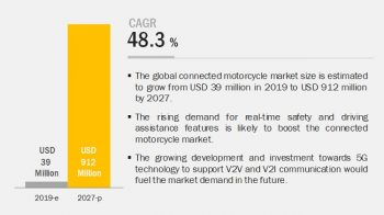 Connected Motorcycle Market Growth Factors and Latest Rising Trend