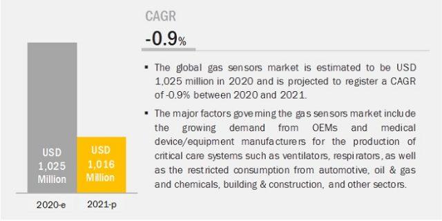 COVID-19 Impact on Gas Sensors Market, Corona Impact on Gas Sensors Market