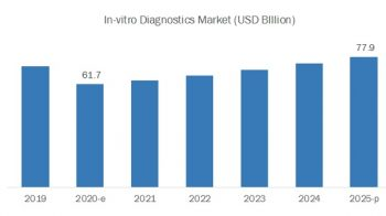 COVID-19 Impact on IVD Market: IVD technologies Growth in Healthcare