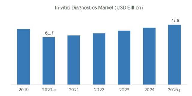 COVID 19 Impact on IVD (In Vitro Diagnostics) Market