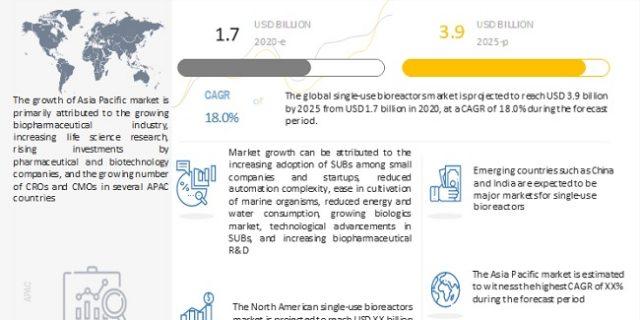 Single use Bioreactors Market