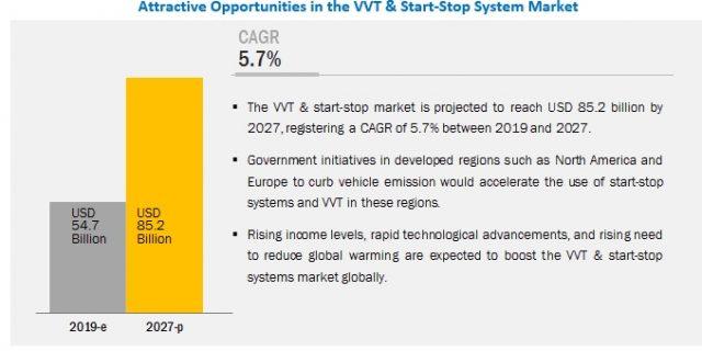 VVT & Start-Stop System Market
