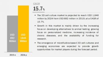3D Cell Culture Market: Emergence of Microfluidics-Based 3D Cell Culture