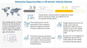 How would the trend of electric All-terrain Vehicle Market  impact the market over the next 5 years?