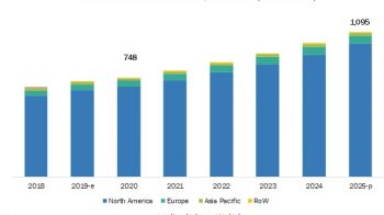 Amniotic Products Market – Regional Growth Trends and Large Revenue Growth possibilities