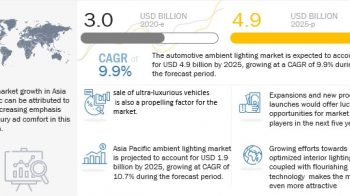 Automotive Ambient Lighting Market Predictions Exhibit Massive Growth by 2025