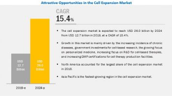 Cell Expansion Market: Ethical Concerns Regarding Research in Cell Biology