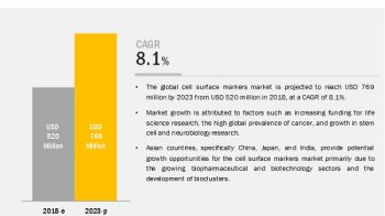 Cell Surface Markers Market: High Growth Opportunities in Emerging Markets
