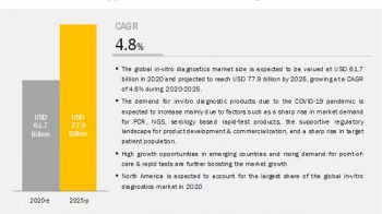 IVD Market: In-Depth Analysis of COVID-19 Impact on The Global Industry Worth $77.9 billion