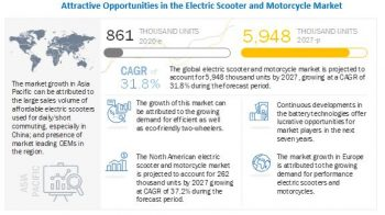 What are the new market trends impacting the growth of the Electric Scooter and Motorcycle Market?
