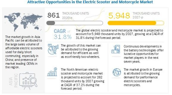 Electric Scooter and Motorcycle Market