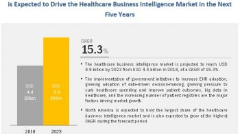 Healthcare Business Intelligence Market to Reach $8.9 billion by 2023