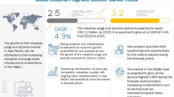 Industrial Plugs and Sockets Market to Reach $3.2 billion by 2025; Rapid Industrialization to Encourage Growth