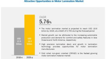 Motor Lamination Market worth $18.6 billion by 2025