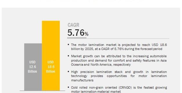 Motor Lamination Market