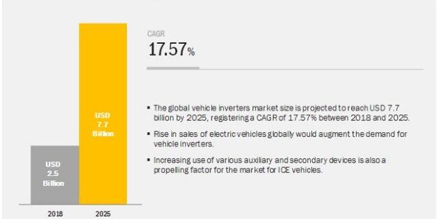 Traction Inverter Market