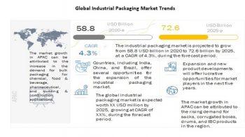 Increasing demand for plastic sacks is boosting  Industrial Packaging Market
